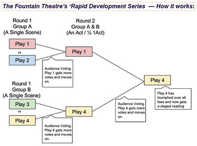 Fountain Theatre's Rapid Development Series for young writers